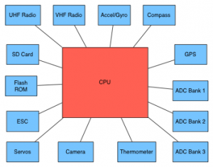 CPU-FPGA-Interfaces1